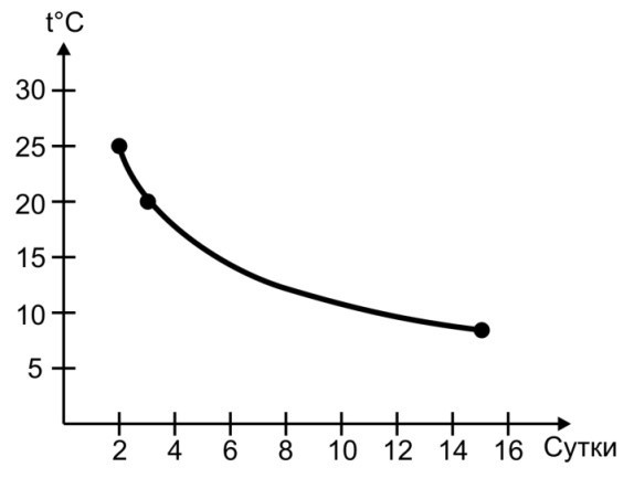 Рис. 5. Интенсивность набухания зерна пшеницы в зависимости от температуры в семенном ложе [3].