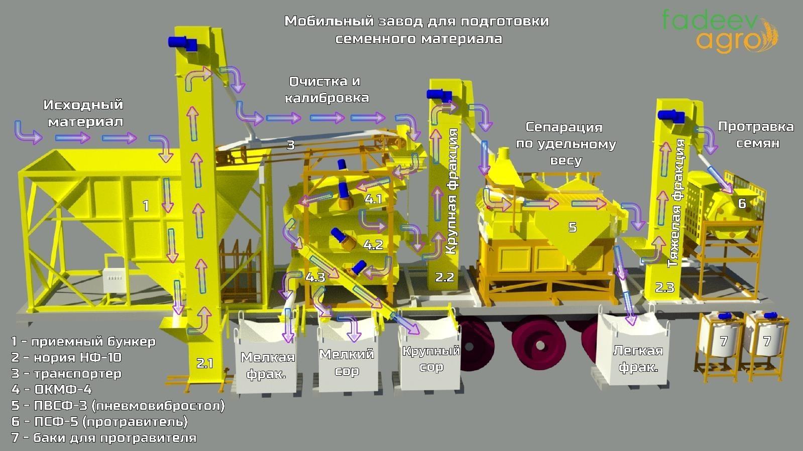 Технология процесса на мобильном семенном заводе | Фадеев Агро