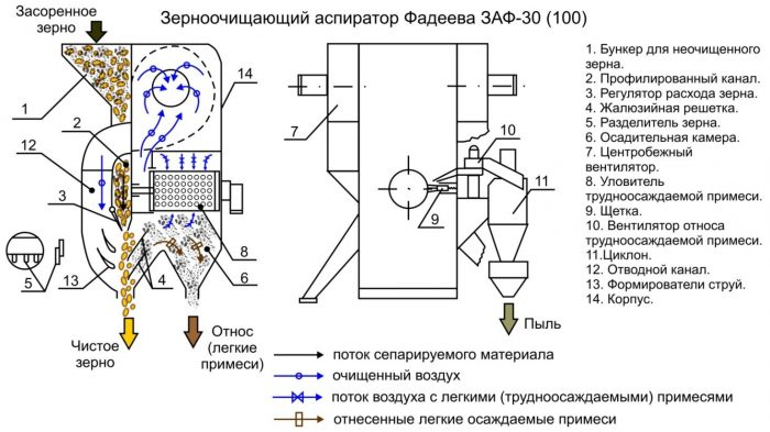 Рисунок 1. Зерноаспиратор (схема работы) ЗАФ-30