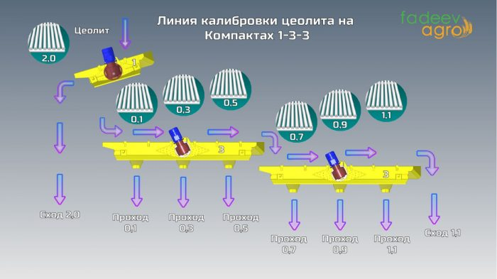 Рисунок 8. Линия калибровки цеолита на калибраторах Фадеева