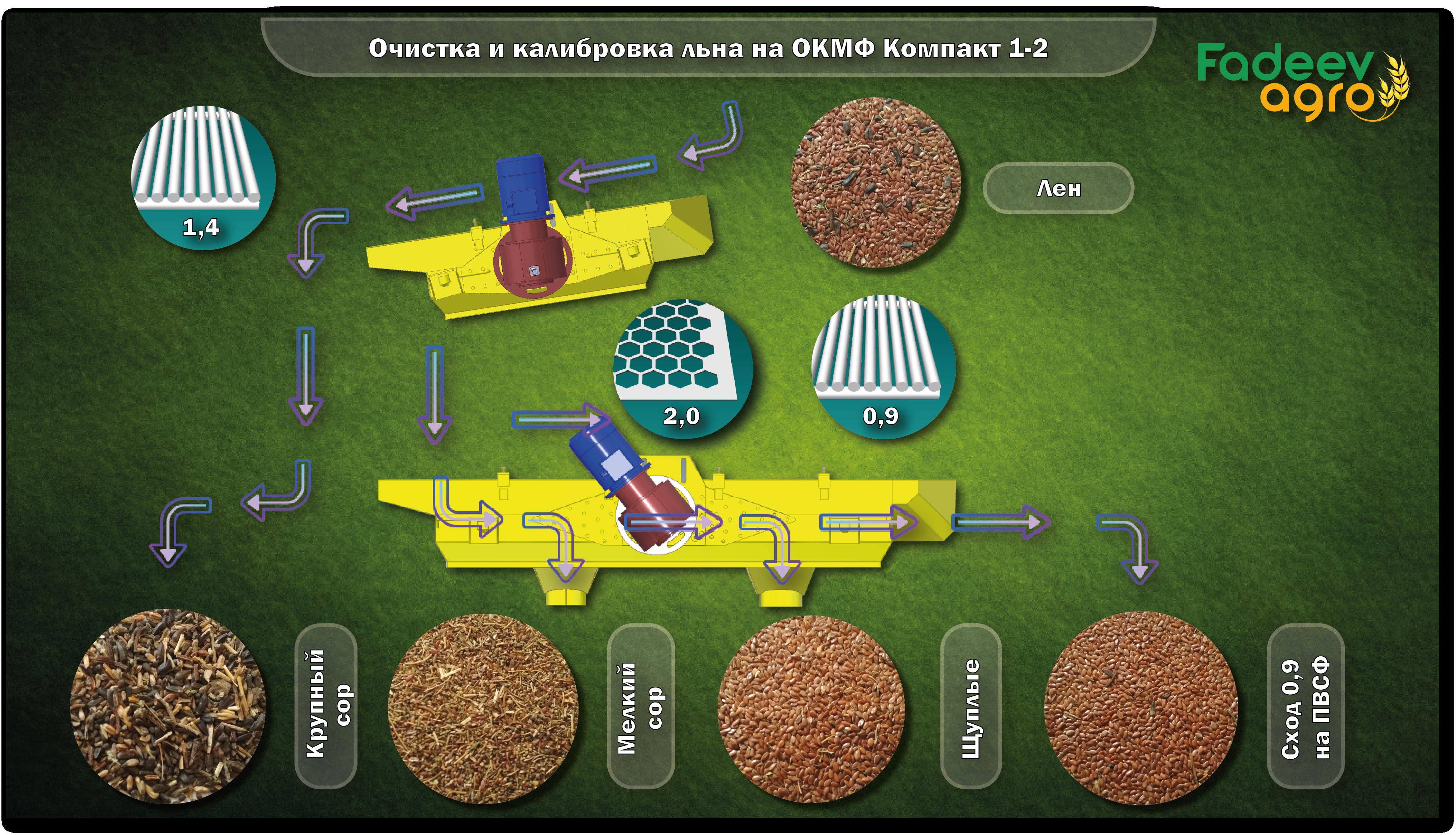 Очистка и калибровка семян Льна на зерноочистительной машине ОКМФ