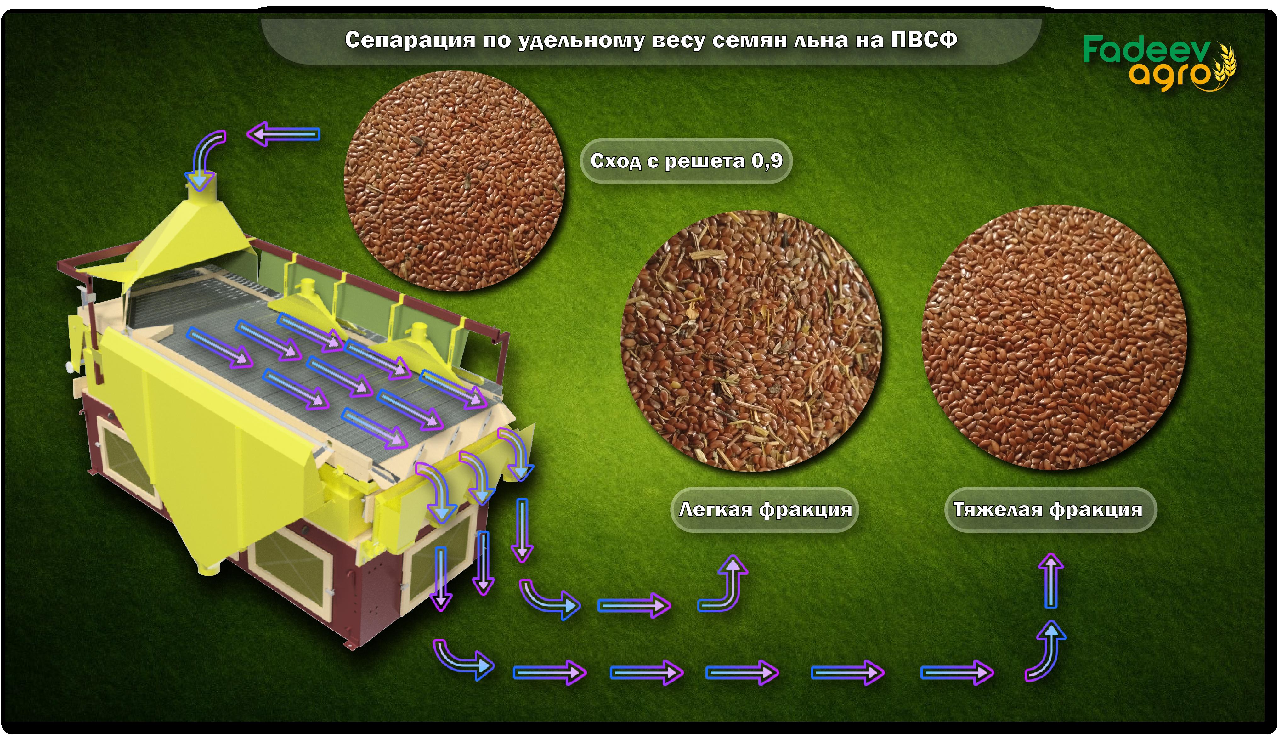 Сепарация по удельному весу семян льна на пневмовибростоле