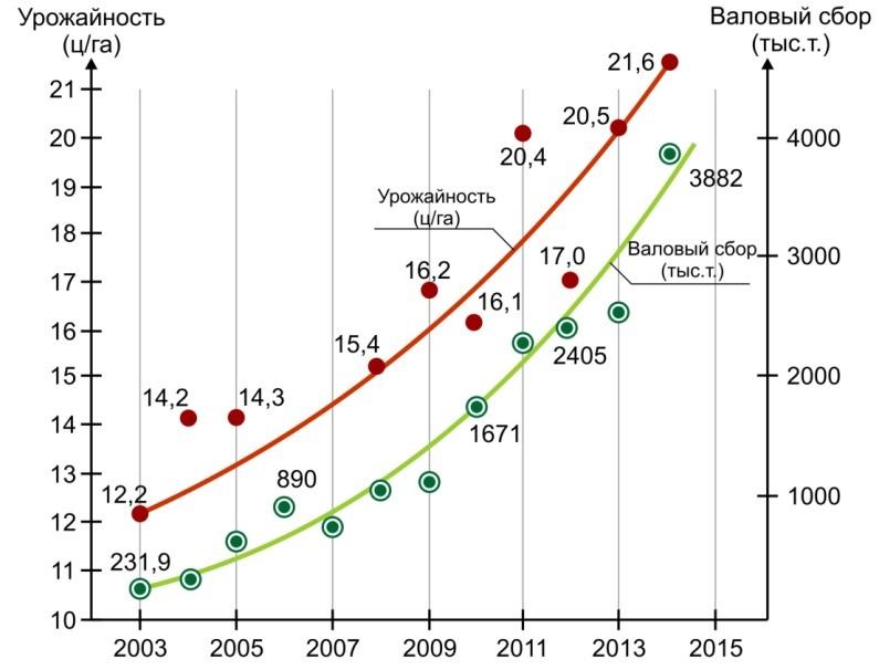 Рост урожайности и валового сбора сои в Украине за период с 2003 по 2014 гг