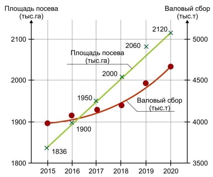 Прогноз производства сои в Украине
