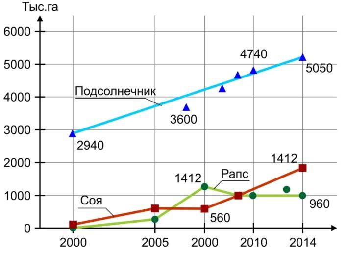 Динамика изменения площадей под масличными культурами в Украине (2000-2014 гг.)