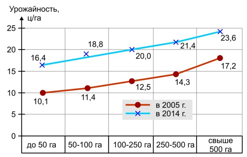 Урожайность сои в разных хозяйствах отводящих под сою площади от 50 га до 500 га и более (средние данные по Украине)