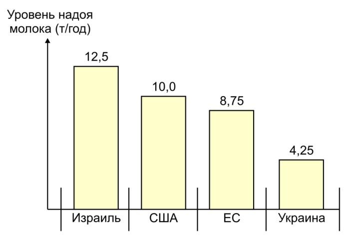 Уровень надоя молока (т/год) в разных странах по сравнению со средним надоем в Украине