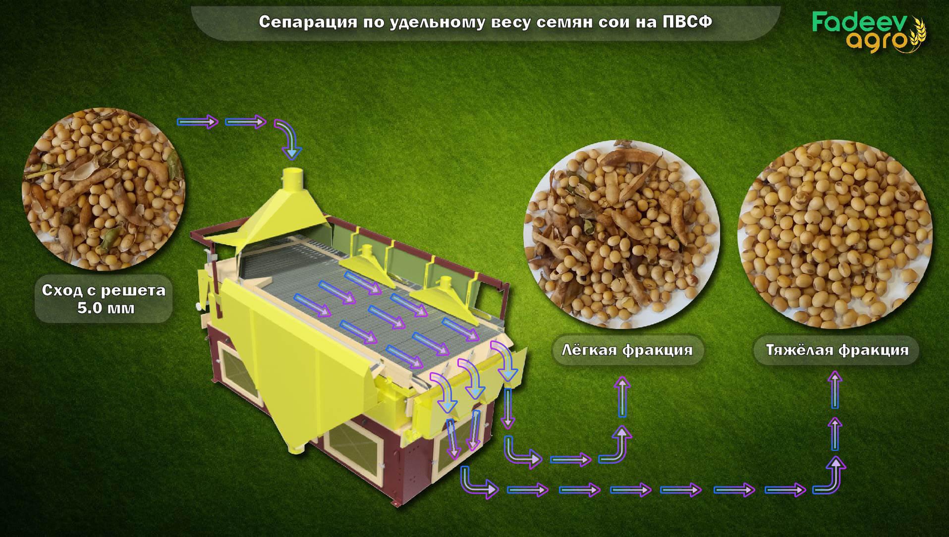 Сепарация по удельному весу семян сои на Певмовибростоле ПВСФ - 3