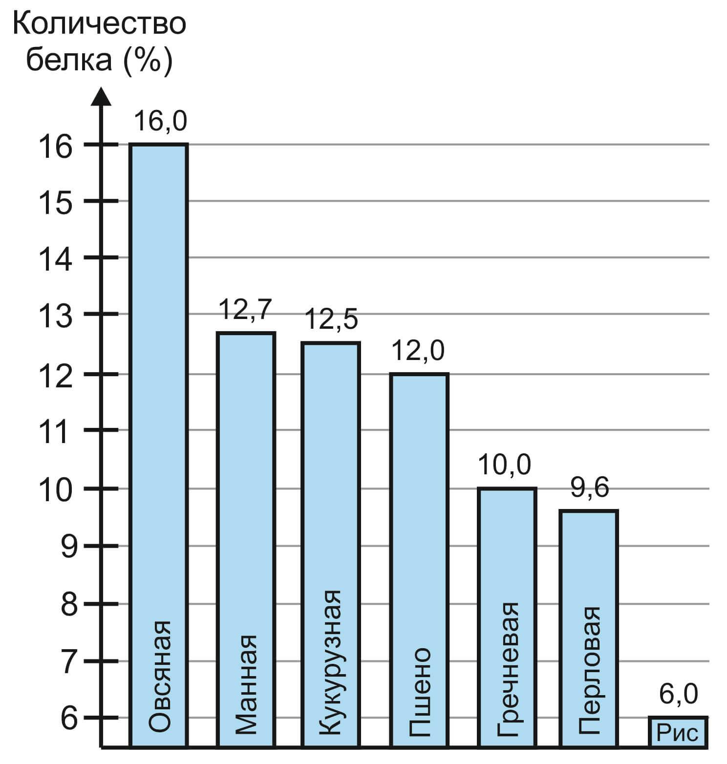 Количество белка в различных крупах