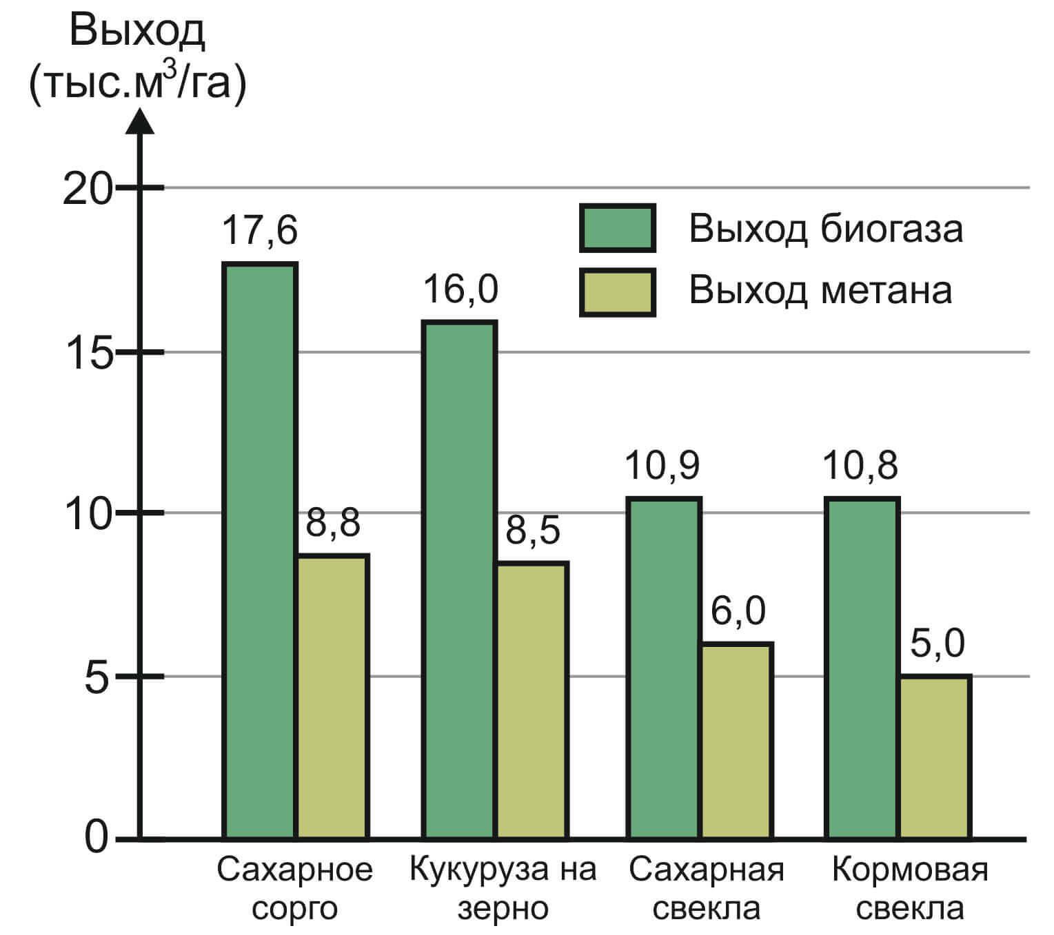 Потенциальный выход биогаза и метана с 1 га разных с/х культур