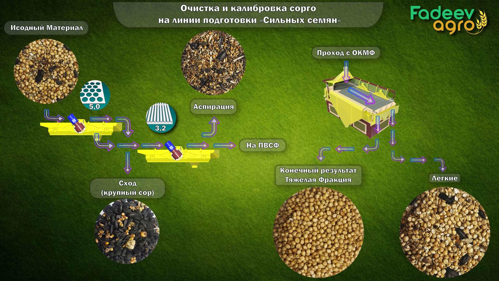 Схема очистки сорго